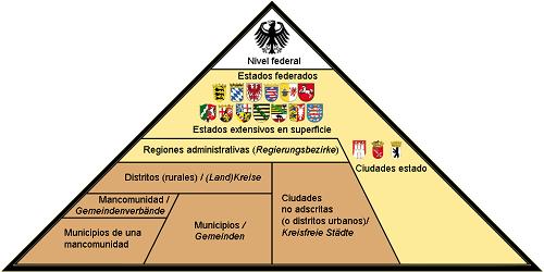 División administrativa Alemania